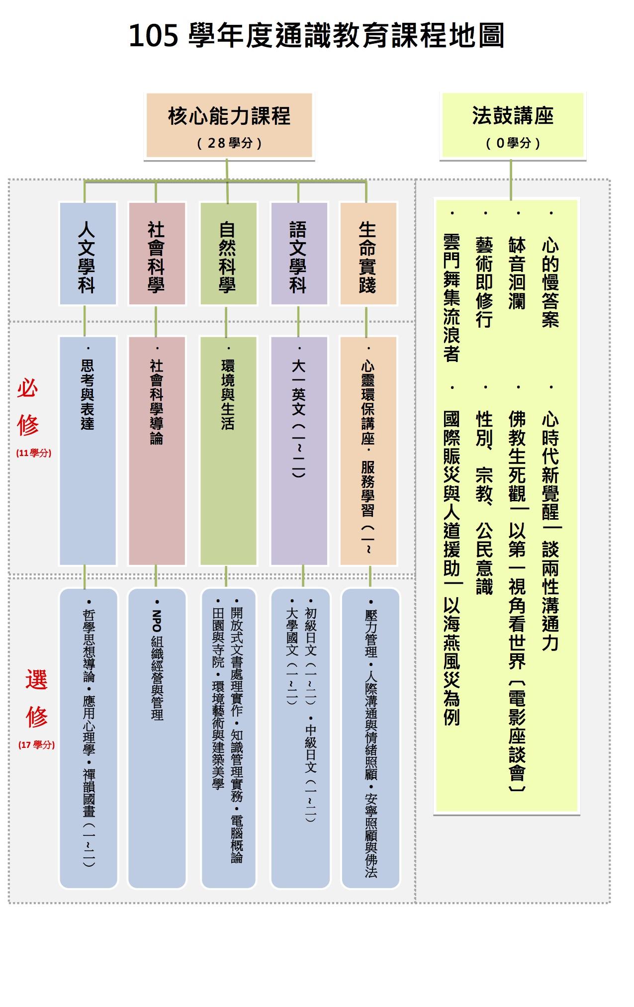 105 通識教育課程地圖