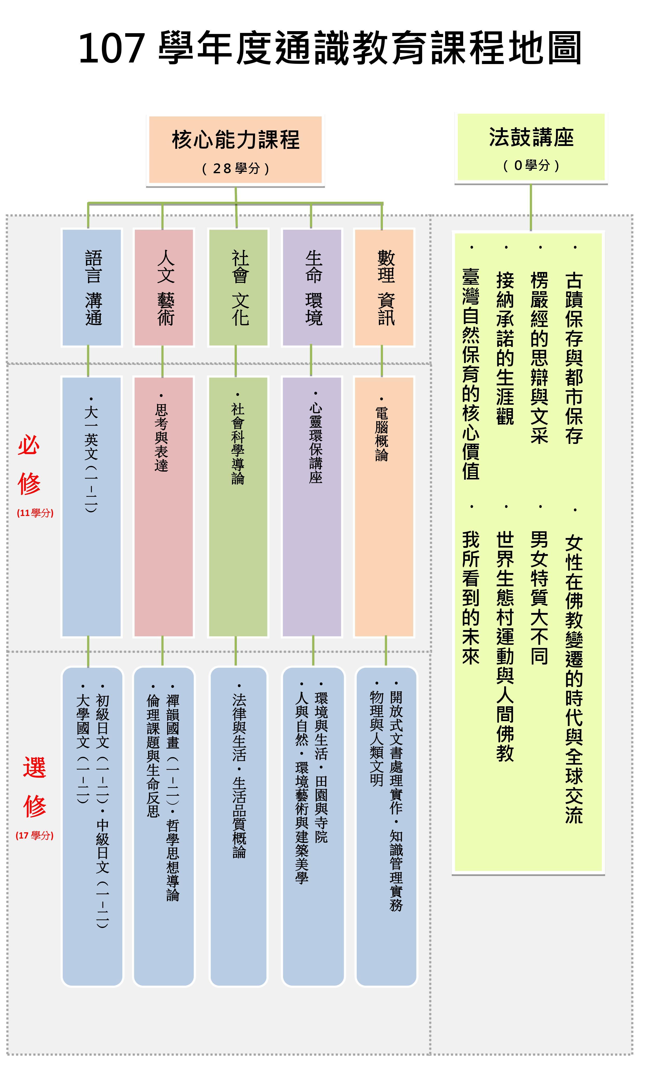 107 通識教育課程地圖