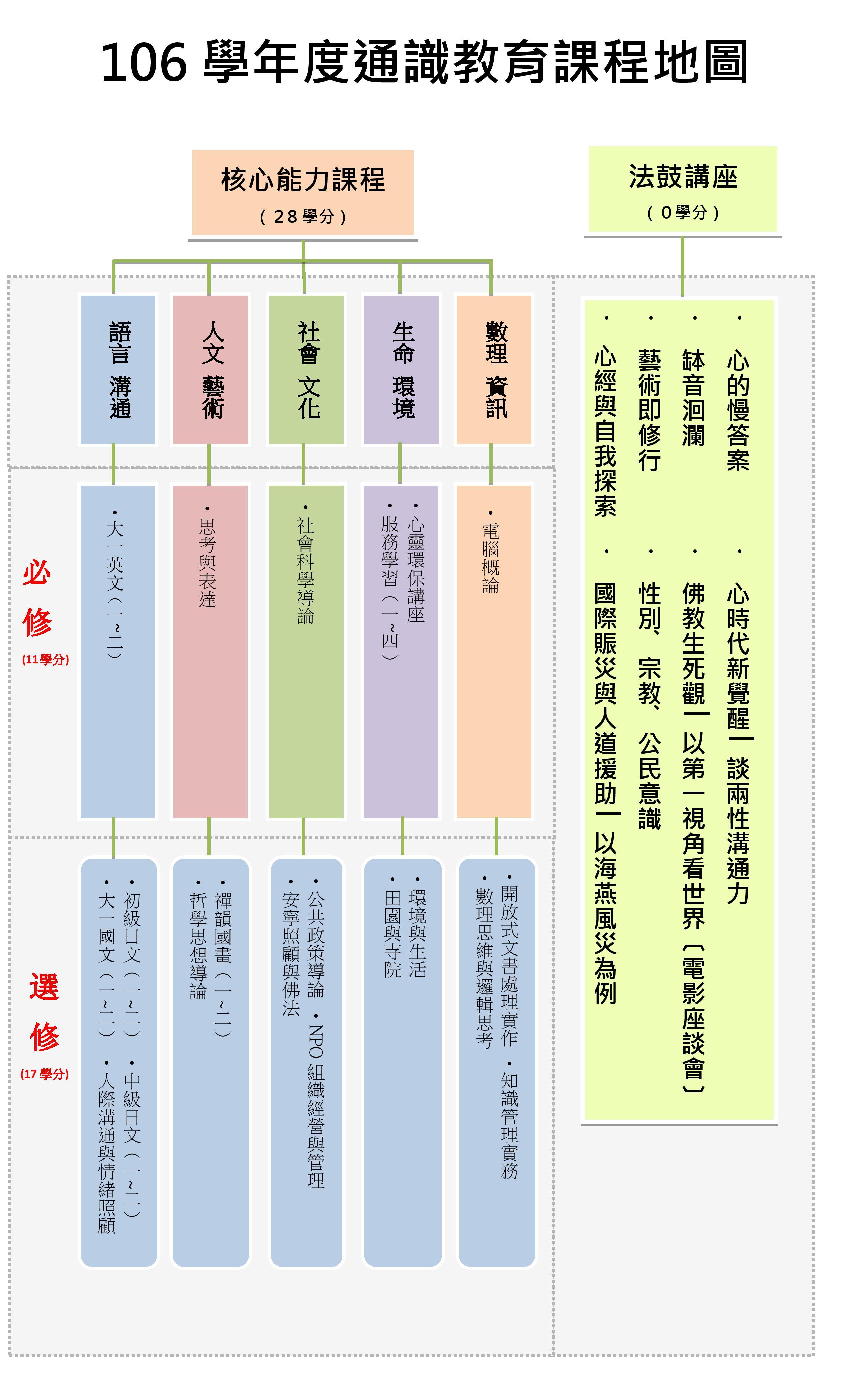 附件四-106 通識教育課程地圖