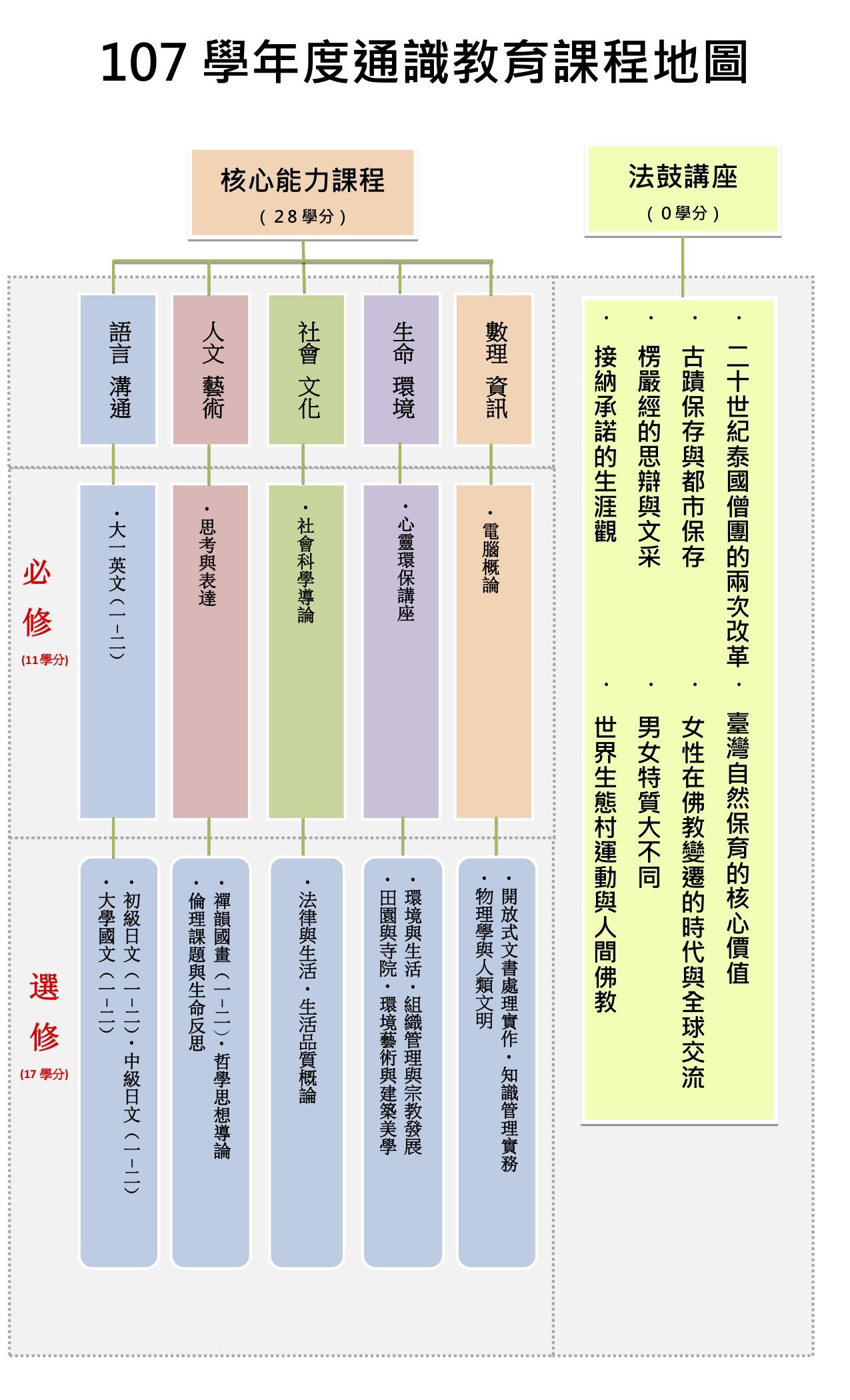 107  通識教育課程地圖(改)