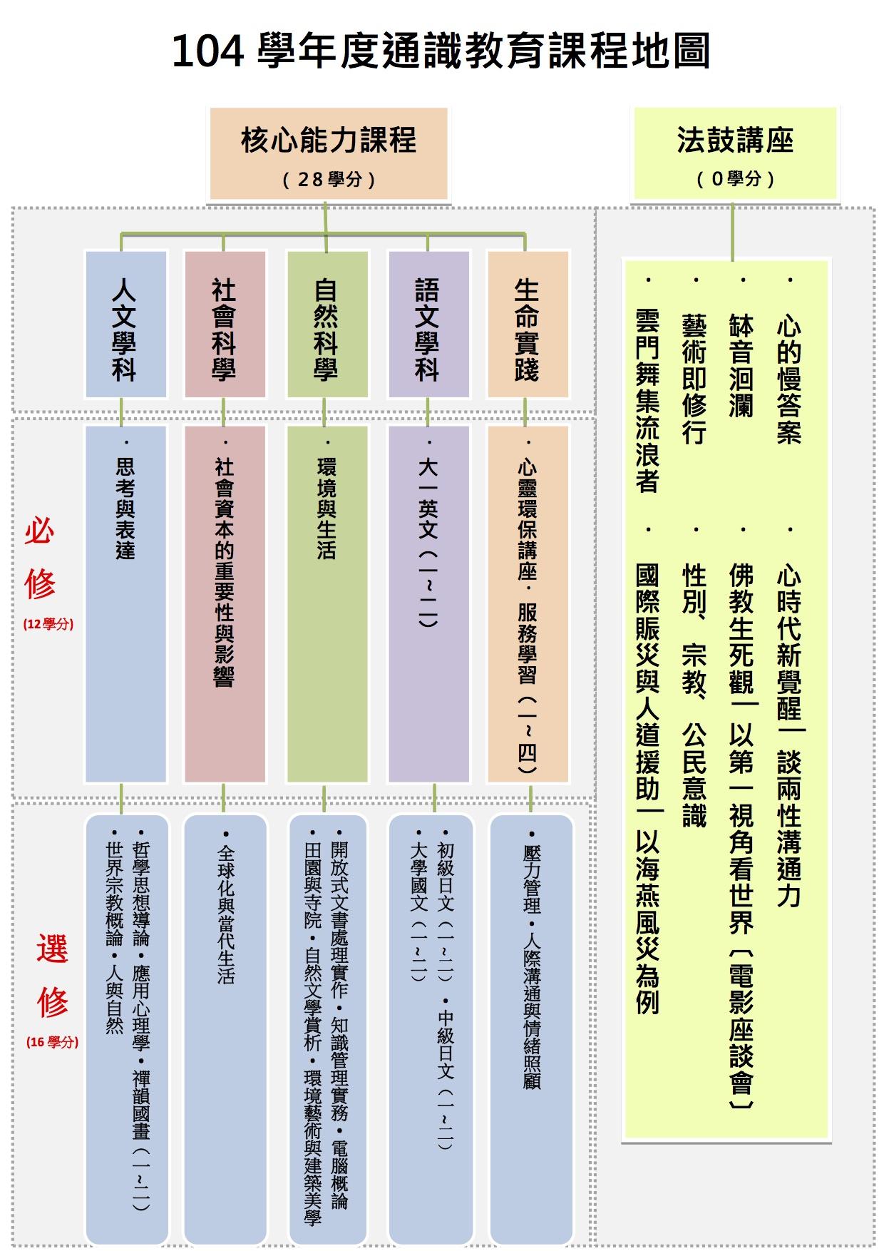 104 通識教育課程地圖
