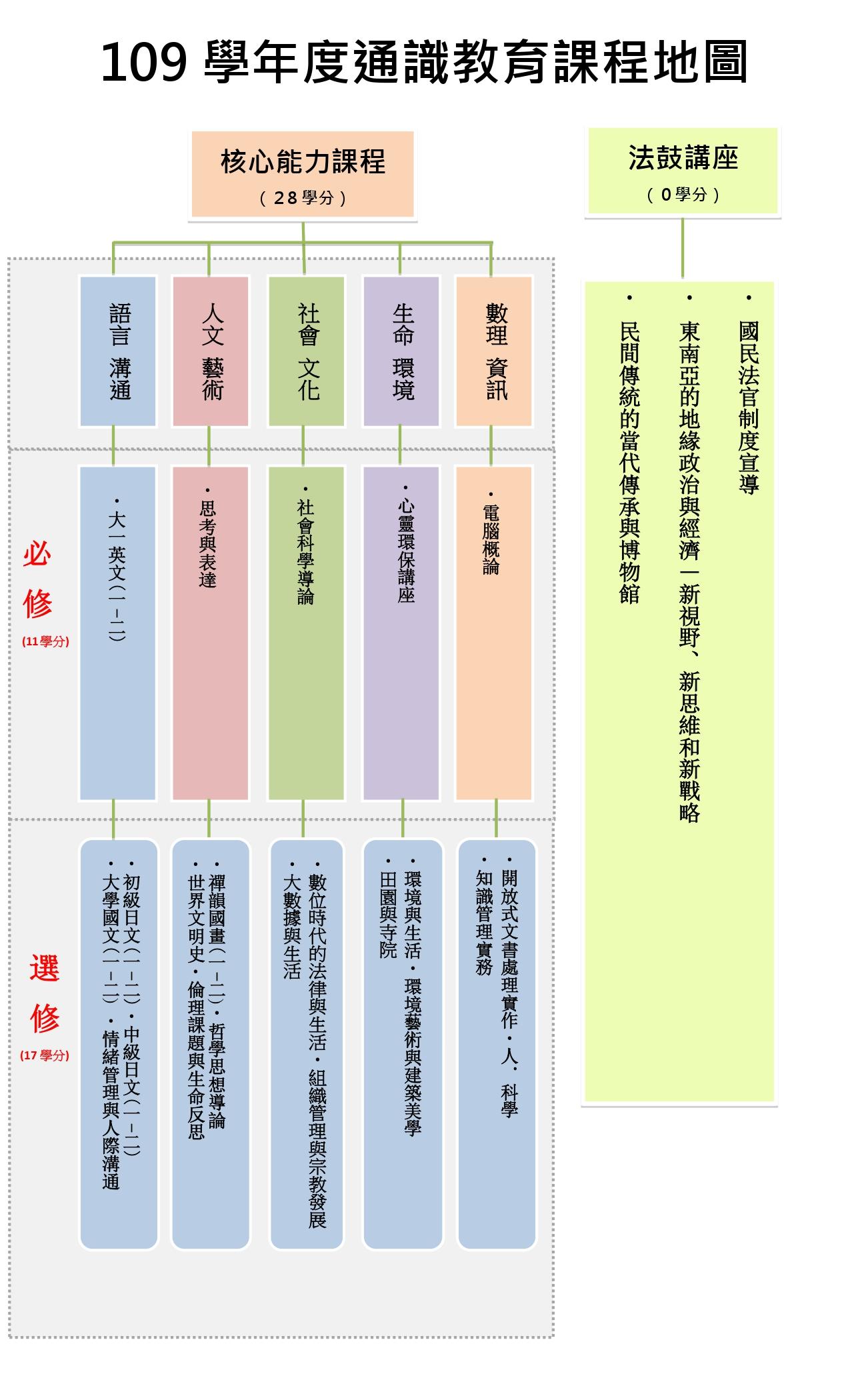 109通識教育課程地圖